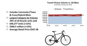 FIG. H - Le bici transit/fitness trainano il mercato complessivo