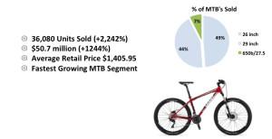 """FIG. F - Tra le MTB cresce la richiesta delle 27,5"""""""