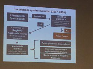 L'iter evolutivo futuro proposto da Ancma per l'albo professionale degli operatori settore ciclo.